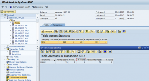 ST03 - Table Access Log by Transaction and Table