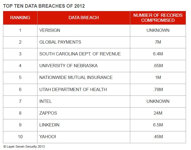Top Ten Data Breaches 2012