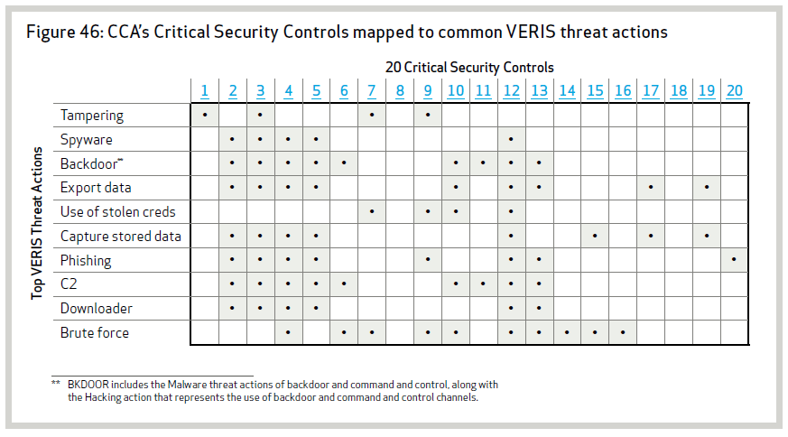 Verizon DBIR 2013 CCA and Threat Actions