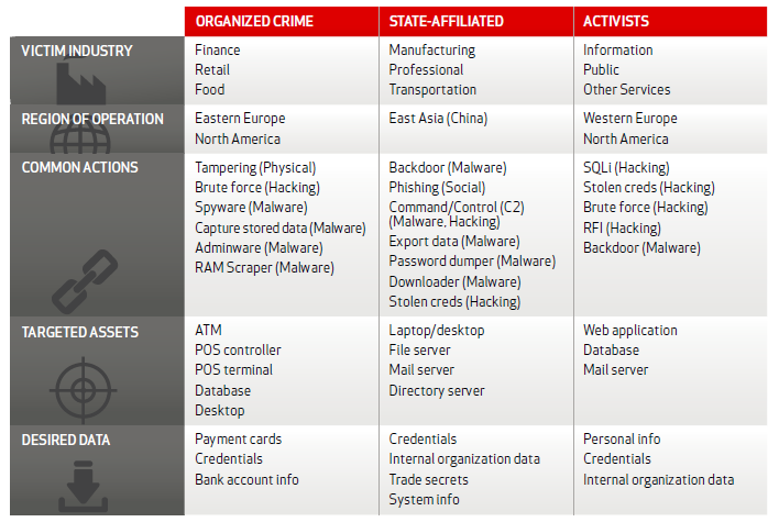 Verizon DBIR 2013 Threat Actor Profiles
